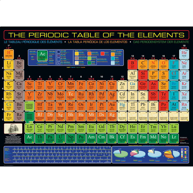 the-periodic-table-of-the-elements